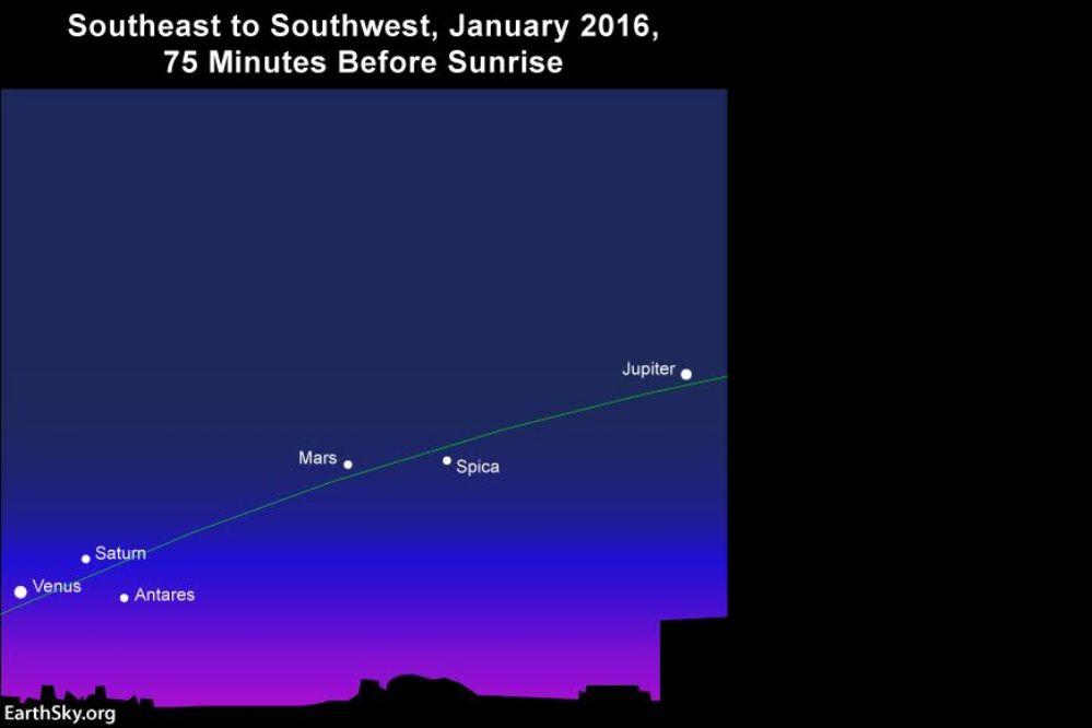 Hasta cinco planetas podrán ser vistos a simple vista